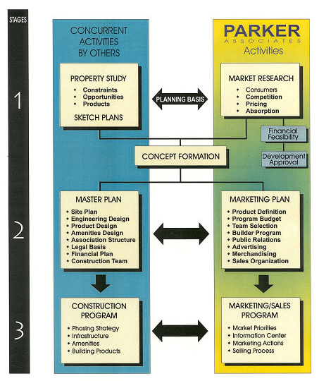 The Real Estate Marketing Alliance Marketing and Sales Community Development Stages Diagram