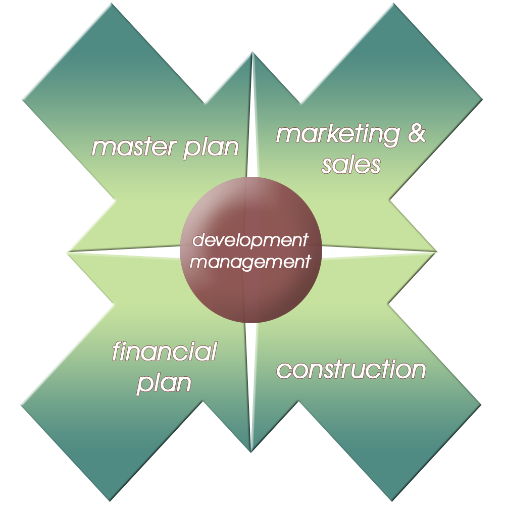 The Real Estate Marketing Alliance Marketing and Sales Development Management Diagram