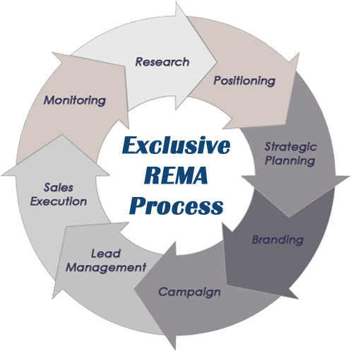 The Real Estate Marketing Alliance Marketing and Sales Process Flow Diagram