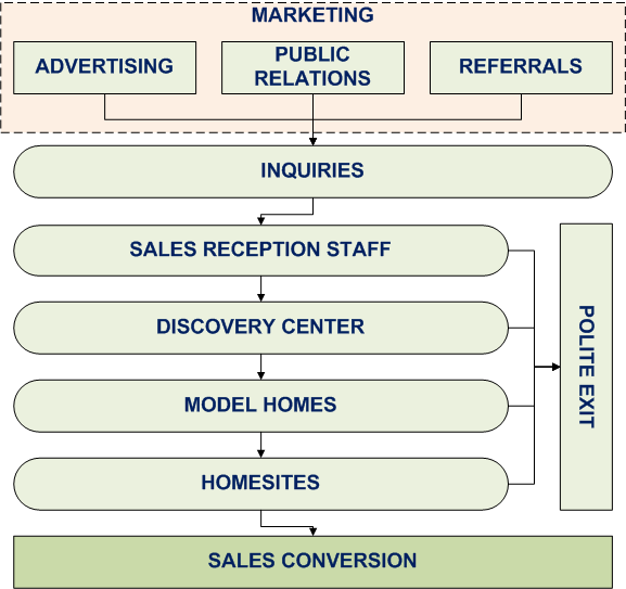 The Real Estate Marketing Alliance Marketing and Sales Sales Brokerage Operations Management Diagram