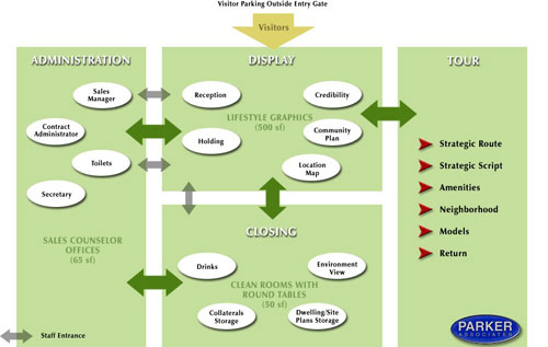 The Real Estate Marketing Alliance Marketing and Operations Management Diagram