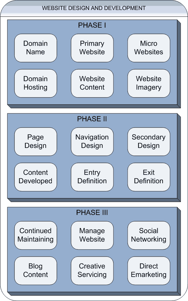 The Real Estate Marketing Alliance REMA Website Design and Development Phases